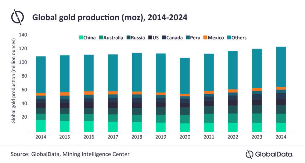 Global gold production 2021