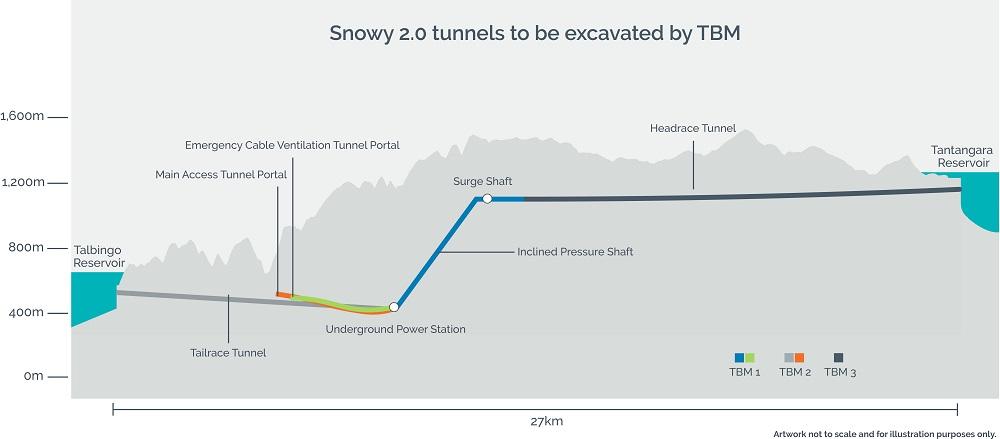 snowy 2.0 progress