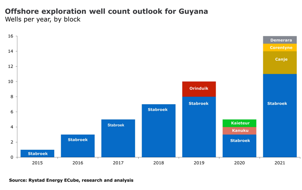 guyana oil exploration 2021