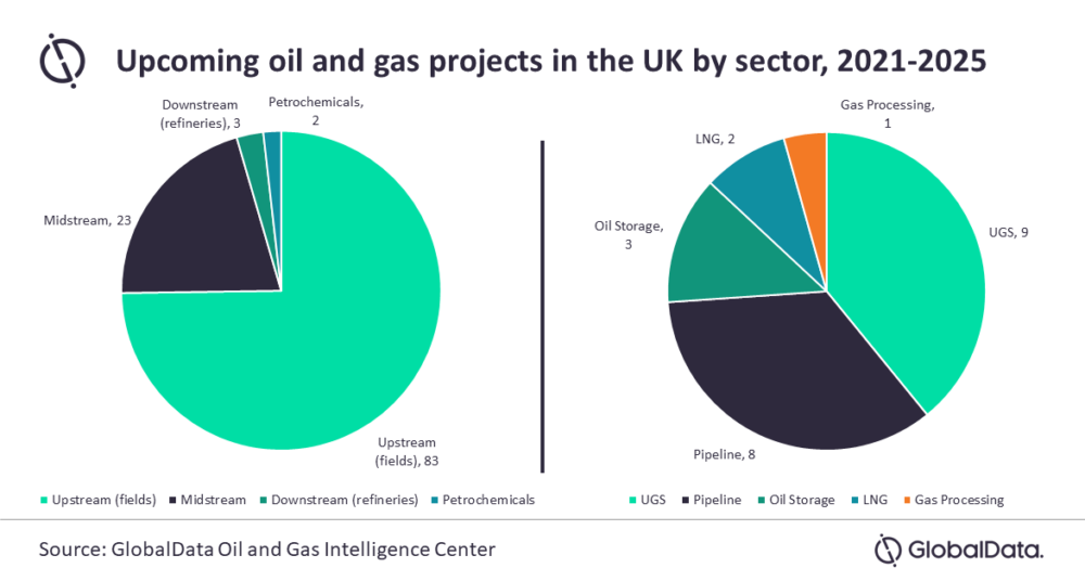UK oil and gas projects