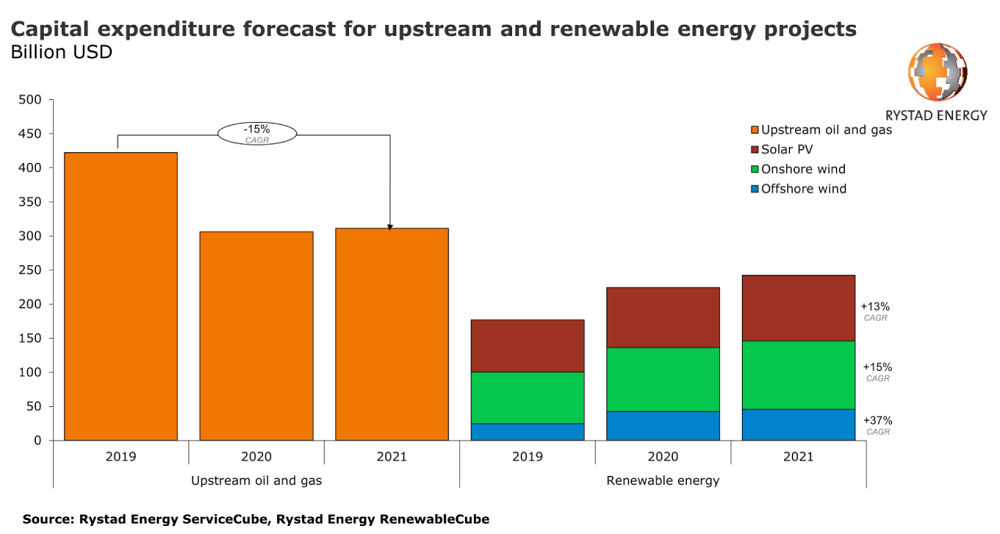 investment in renewable energy projects