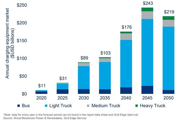 Electric vehicle charging market