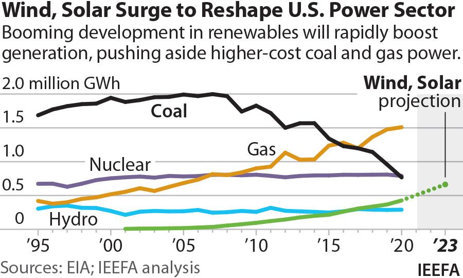 US energy transition renewables