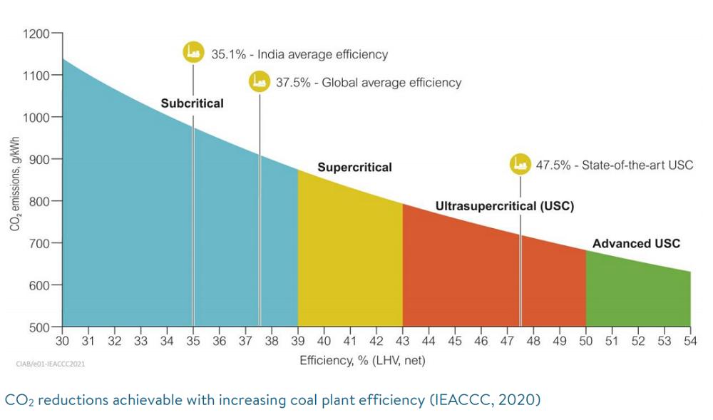 coal power in india