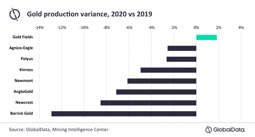 Gold production 2020