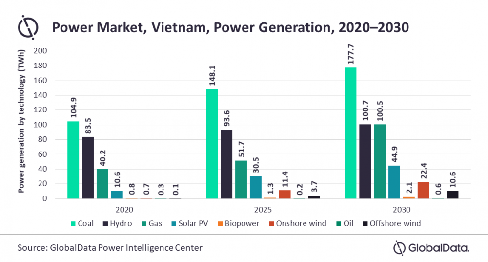 Coal power generation Vietnam