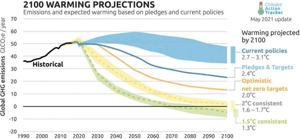 US climate summit Paris Agreement