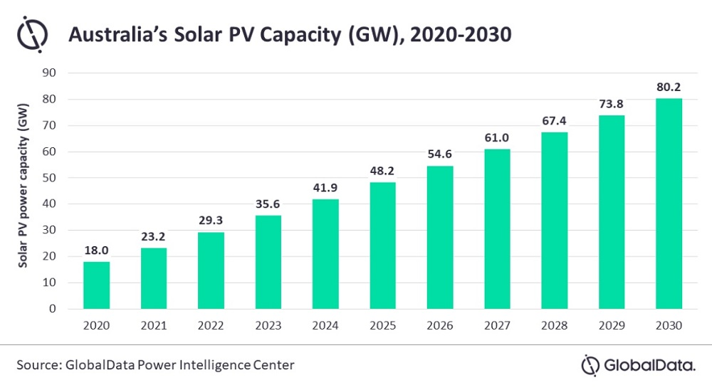 australia solar capacity