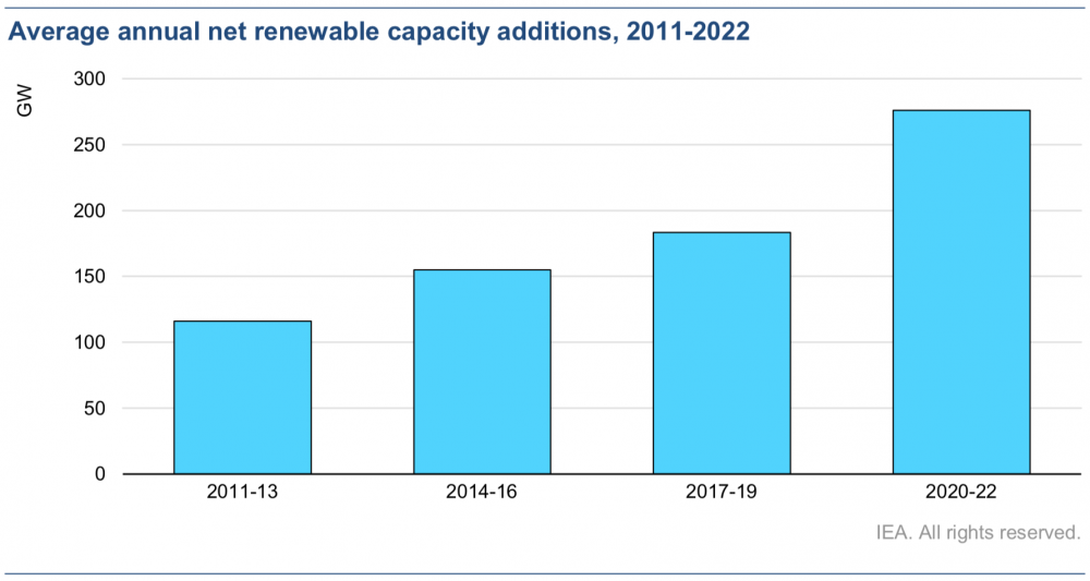 Renewable electricity 2020