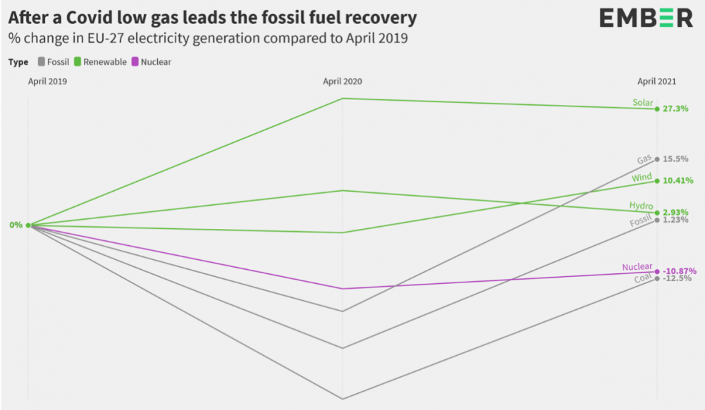 Gas fossil fuel Europe