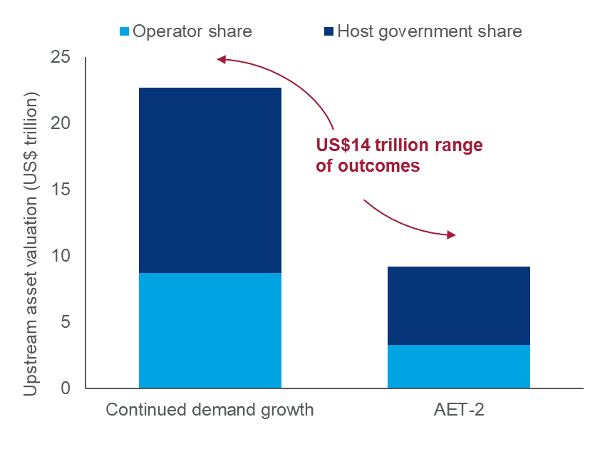 Energy transition upstream oil and gas