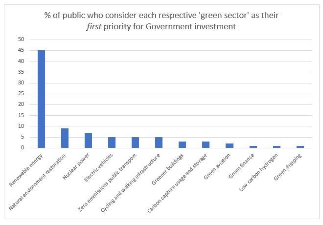 UK public renewables