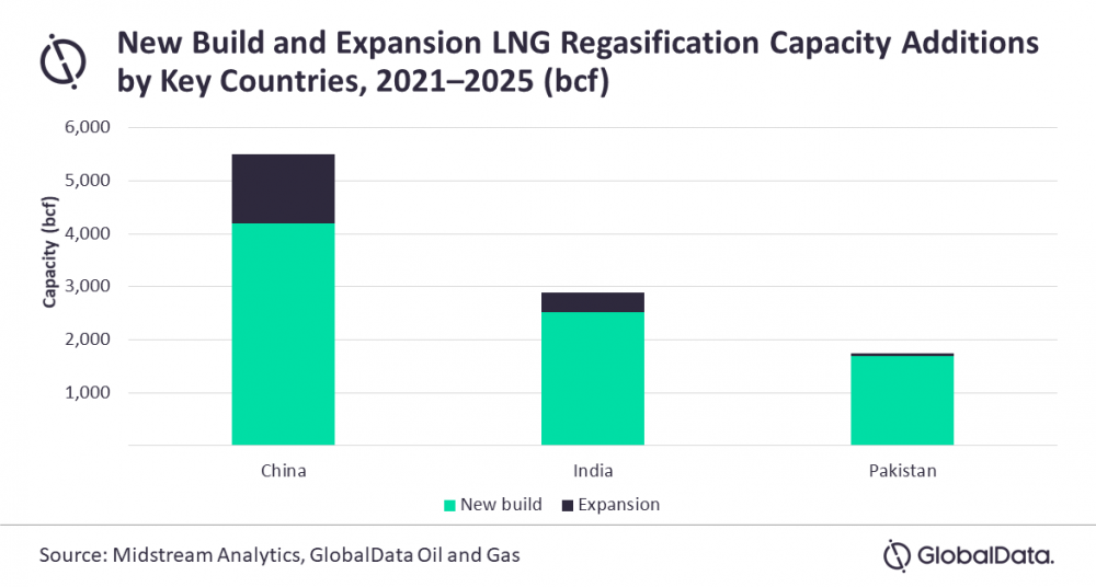 Asia LNG capacity 2025