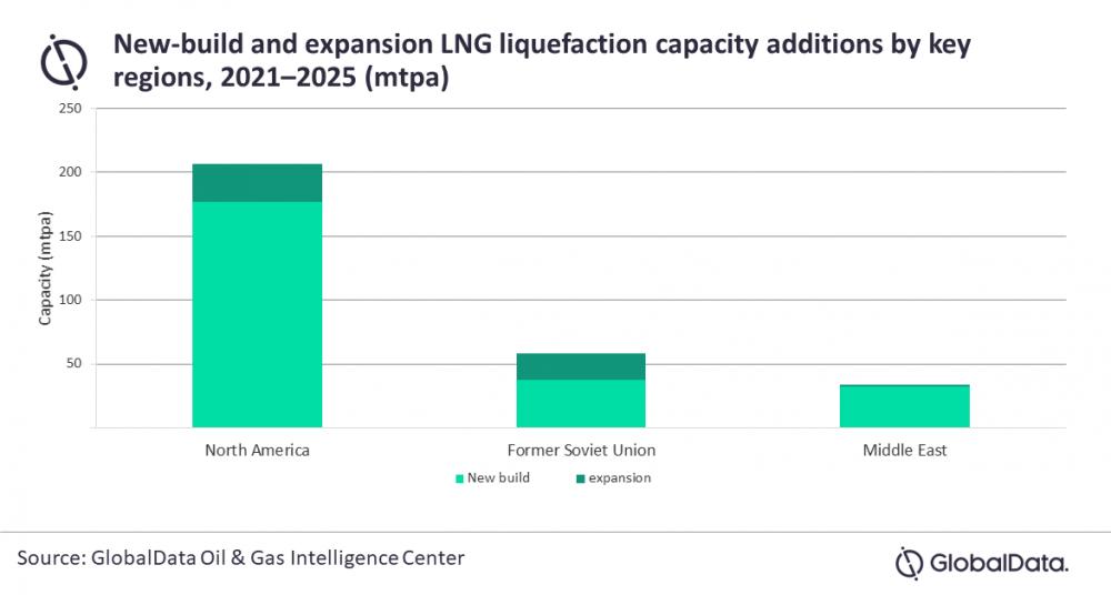 North America LNG liquefaction capacity