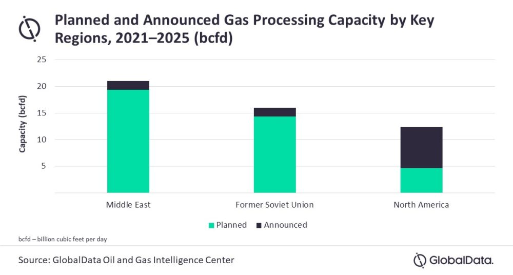Middle East gas processing capacity