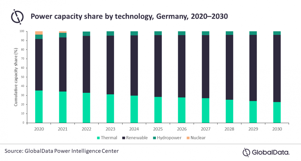 Germany nuclear phase-out 2022