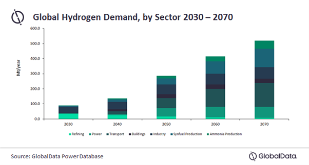 Countries developing hydrogen-based economy