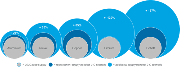 Commodities supercycle energy transition